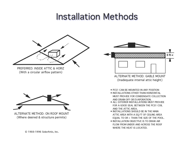 Installation options for the PCS3 attic solar pool heater include being mounted inside or outside  sc 1 st  SolarAttic Solar Pool Heater & SolarAttic | Solar Pool Heaters | Installation Options For ...