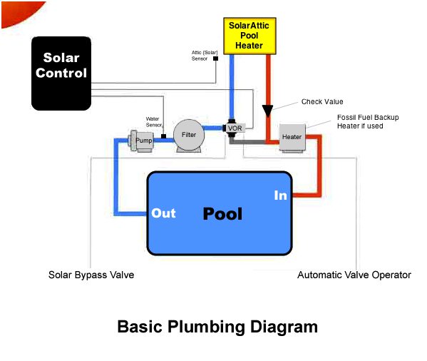 Solarattic Solar Pool Heater Basic Plumbing Diagram
