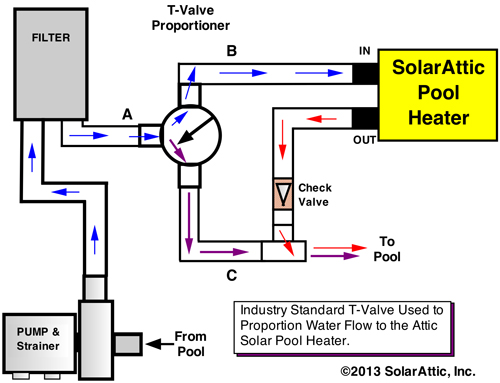 flow valve graphic showing how to control water flow rate through the attic solar pool heater  sc 1 st  SolarAttic Solar Pool Heater & SolarAttic | Solar Pool Heater | How To use a T-valve to control ...